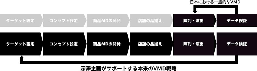 深澤企画がサポートする本来のVMD戦略図