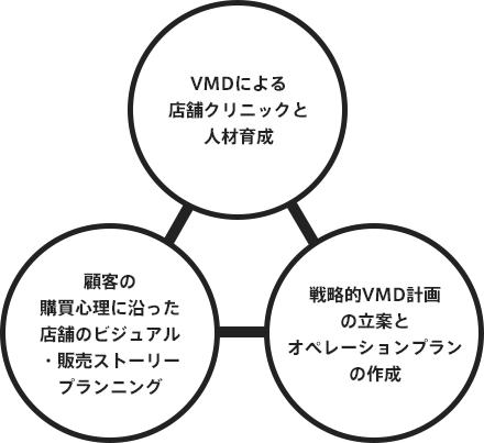 VMDによる店舗クリニックと人材育成/顧客の購買心理に沿った店舗のビジュアル・販売ストーリープランニング/戦略的VMD計画の立案とオペレーションプランの作成